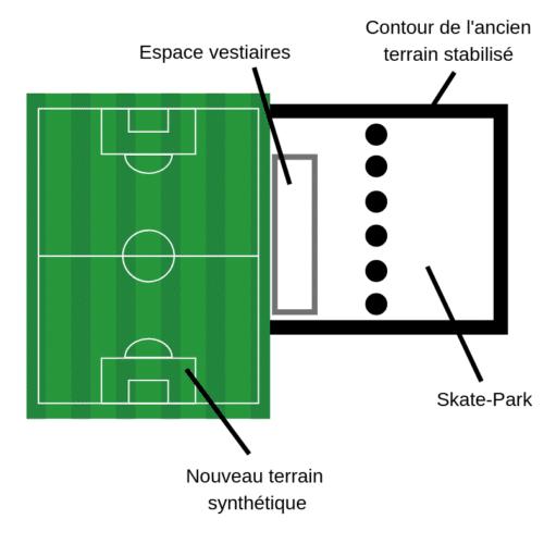 schéma : Positionnement du nouveau terrain synthétique - USV