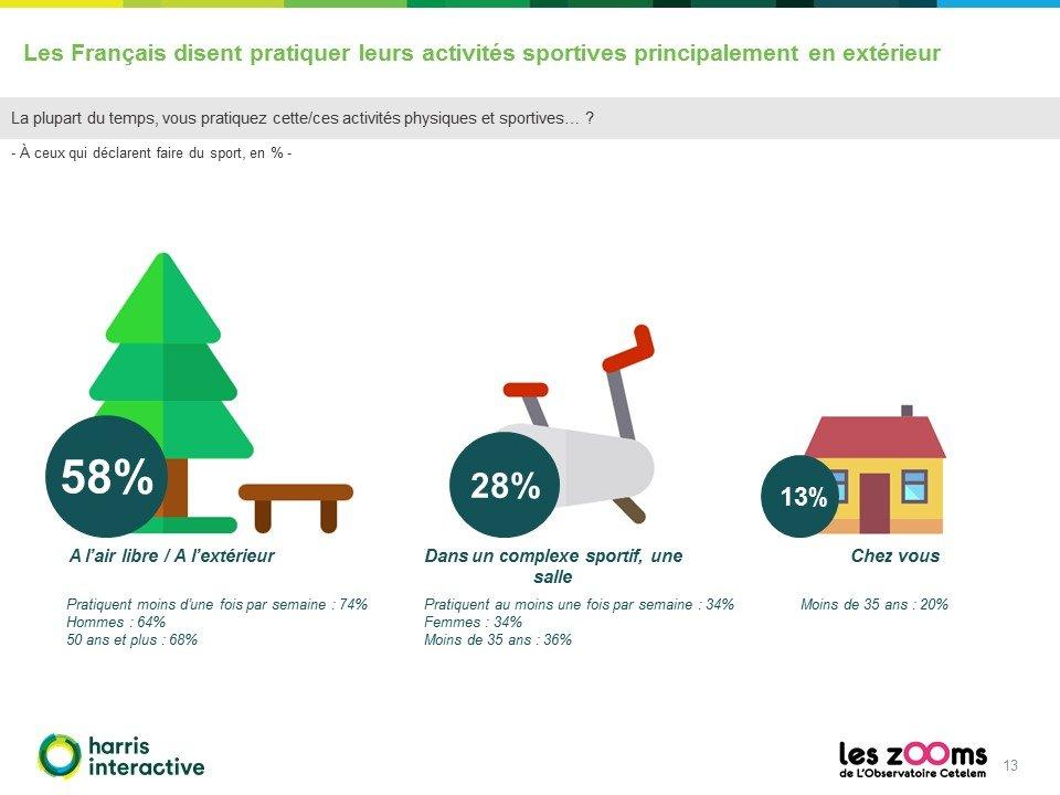 Rapport-Harris-Observatoire-Cetelem-francais-sport-13