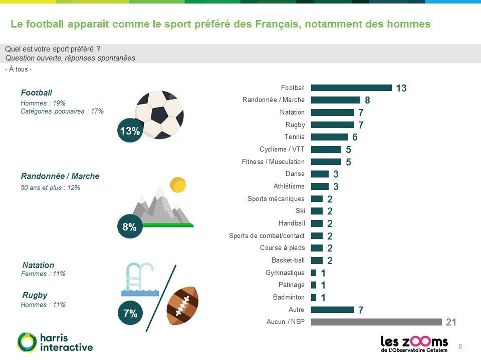 Rapport-Harris-Observatoire-Cetelem-francais-sport-8